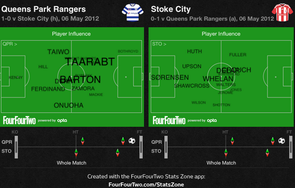 QPR vs Stoke player influence